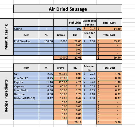 Air Dried Sausage Cost of Goods