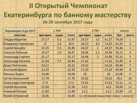 Итоги чемпионата. Официальный отчёт.