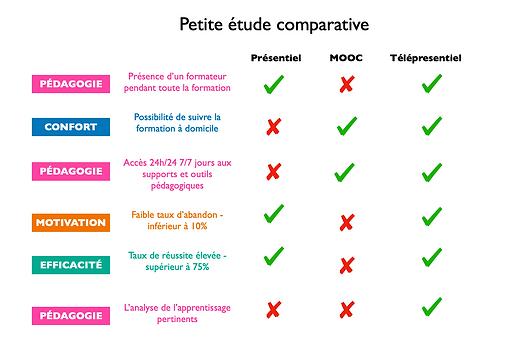 PETITE ETUDE COMPARATIVE