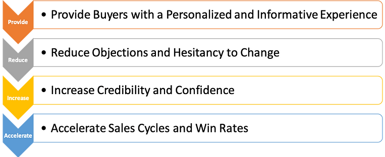 outcomes of momentum sales trainng