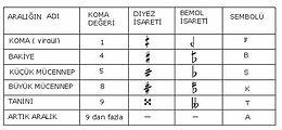 Yeşilköy Müzik Atölyesi - Türk Müziği ve Solfej dersleri