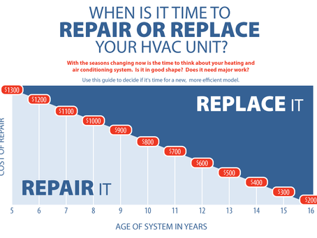 When Should I Replace My Airconditioner?
