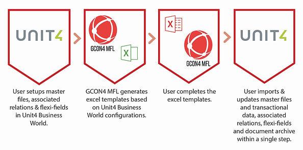 Unit4 Data Migration Tool GCON4 MFL