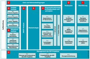 Klassischer IT-Strategieprozess der ITMC 2009