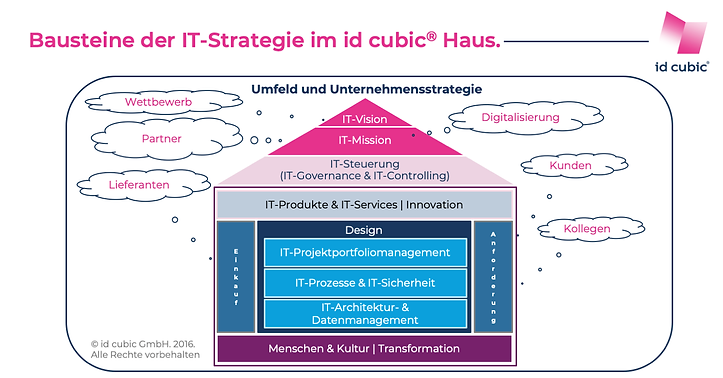idcubic-IT-Strategie-Haus_PetraKoch.png