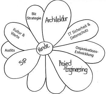ITMC Fachkompetenzen