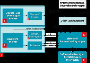 SWOT-Mechanismus in I2Cmethod(R)