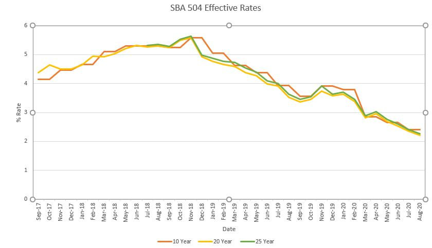 Rates 8.10.20.JPG