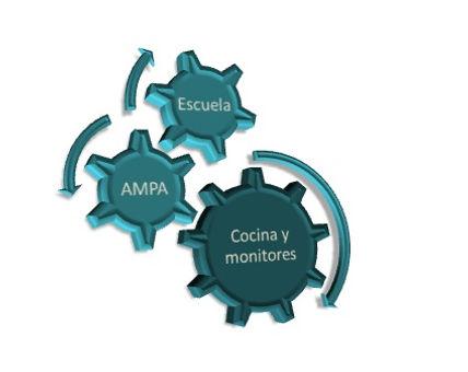 appcc, granollers, control alérgenos