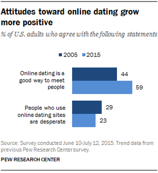 ... say online dating is a good way to find a relationship. Today, nearly  half of the public knows someone who uses tinder, bumble, e-harmony, match.com  or ...