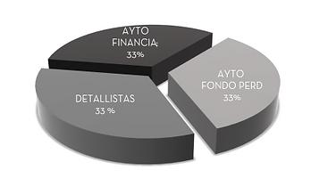 financiacion plan director.png