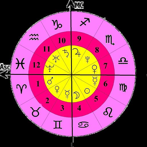 Horoskop med stjernetegn, planeter og hus