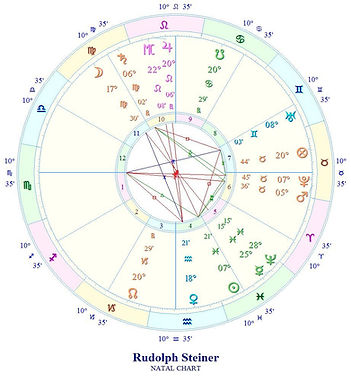 horoskop-hjulet med de 12 stjernetegn