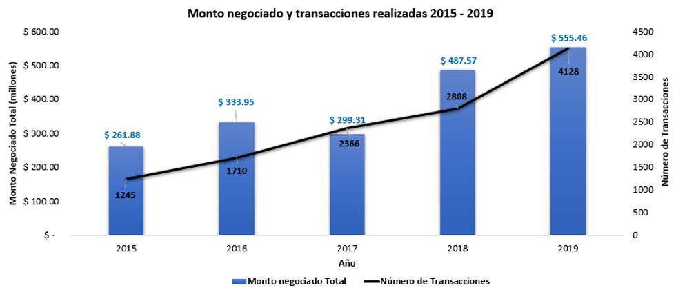 Monto_negociado_y_número_de_transaccione