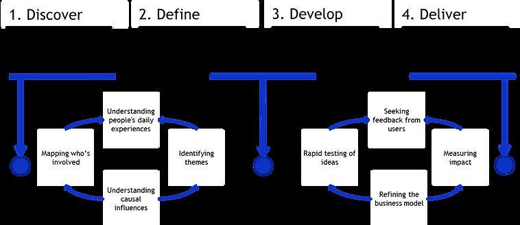 design led process to analytics