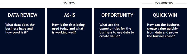 Agile data strategy approach