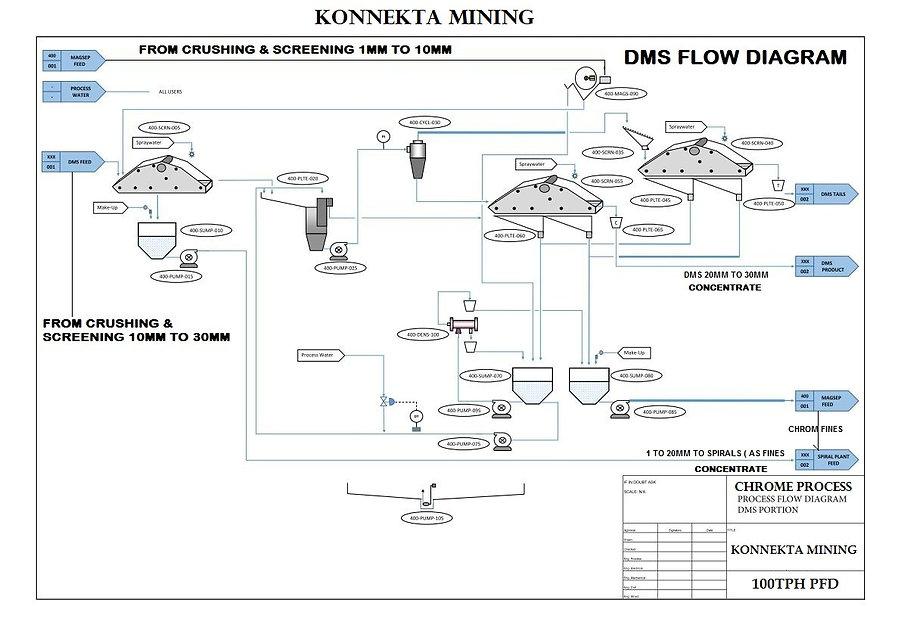 Chrome Flowsheet - DMS_page_001.jpg