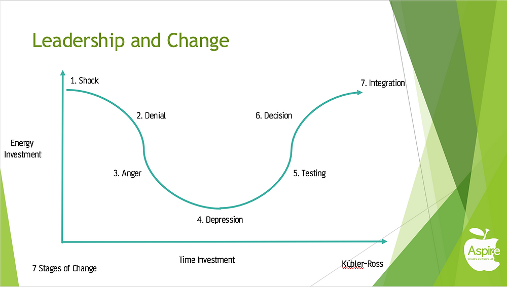 Kübler-Ross Change Curve