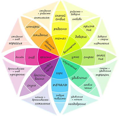 схема эмоций, их можно изучать с помощью математики