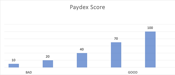 PaydexScore.png