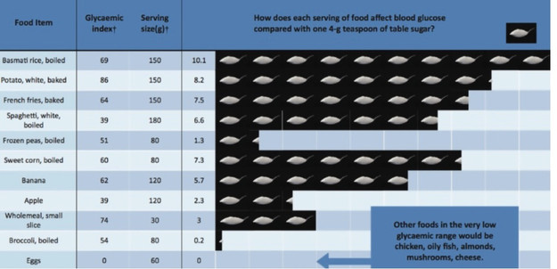 How Different Foods Affect Blood Sugar Levels – Compared to Teaspoons of Sugar- LOW CARB DIETING