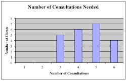 Research No of consultations.jpg