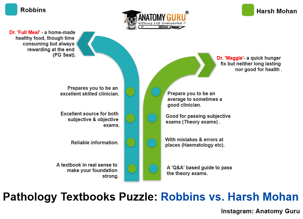 Which book should I refer to for pathology? Robbin Pathology, Harshmohan Pathology, Pathology textbook, Robbins vs. harshmohsn