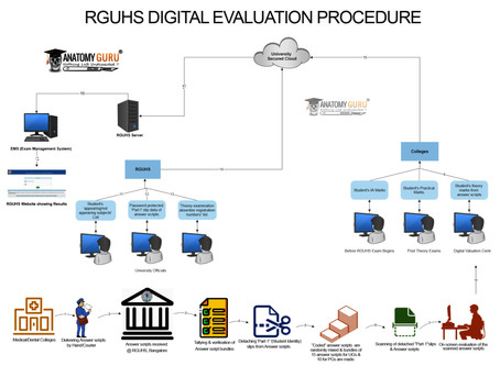 How RGUHS does Digital Evaluation of Answer Scripts?