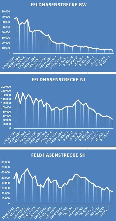 Jagdstrecke Feldhasen Baden-Württemberg, Niedersachsen, Schleswig-Holstein