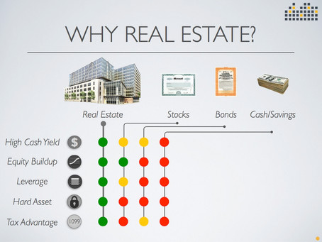 Why invest in Real Estate? Because.....!