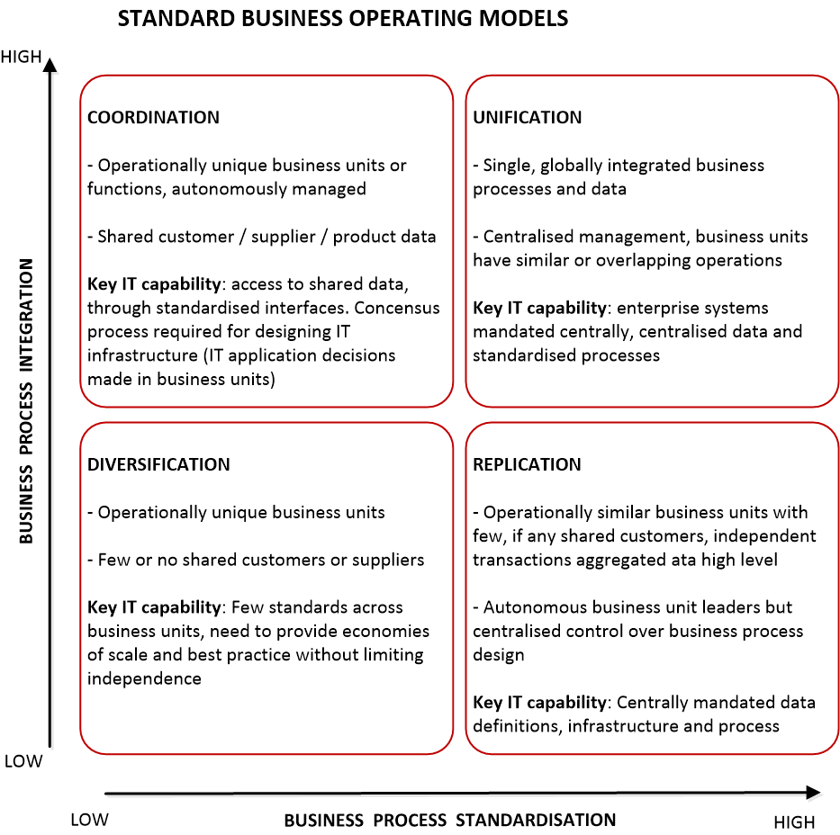 Recognising the Business Operating Model   Labrador