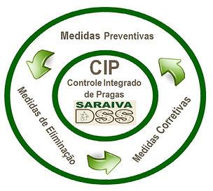 CIP - COntrole Integrado de Pragas