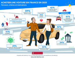 Acheter une voiture en 2020