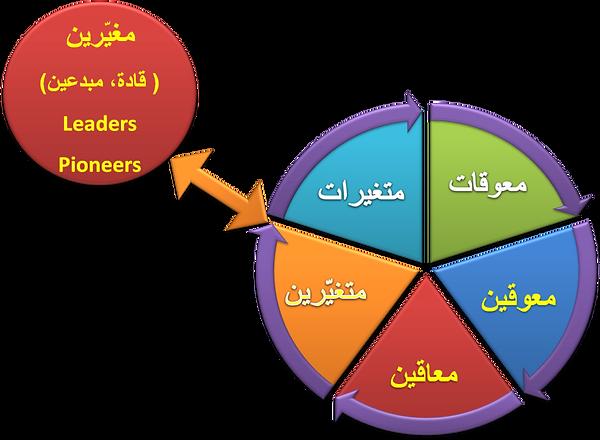 6Ms نظرية إدارية