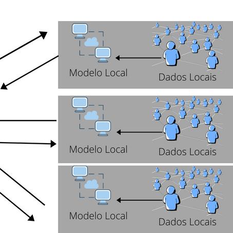 Aprendizagem Federada e os Custos de Transação no Compartilhamento de Dados.