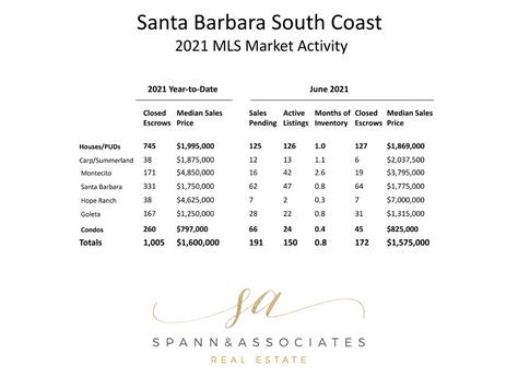 Santa Barbara ca Real Estate | Mid-year Market Update, Statistics & Report