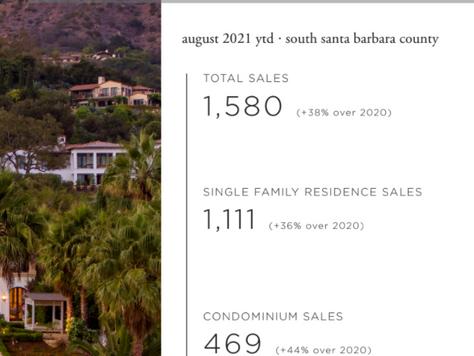 Santa Barbara Real Estate: August 2021 Market Report