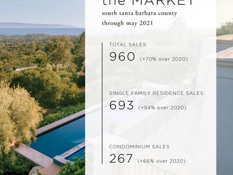 Santa Barbara ca real estate Market Report: May 2021