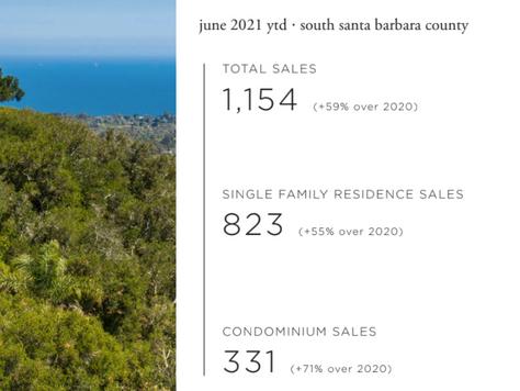Santa Barbara ca real estate Market Report: June 2021