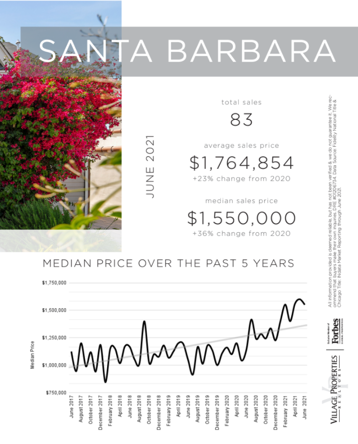 Santa Barbara real estate market report with updated numbers from santa barbar houses for sale, the average santa barbara home price and trends for santa barbara housing prices as compared to the santa barbara median home price.