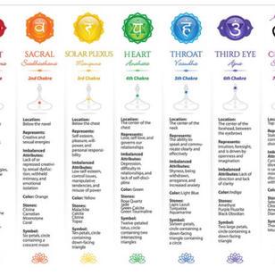Chakra Card Readings