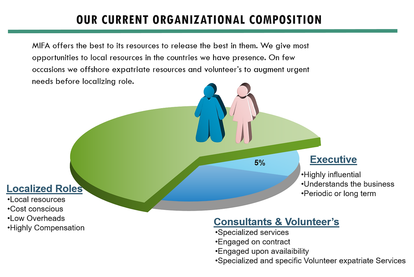 MIFA Current Organisational Composition