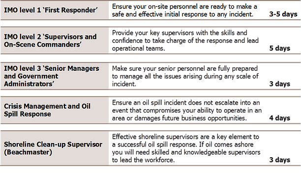 Popular Oil Spill Course