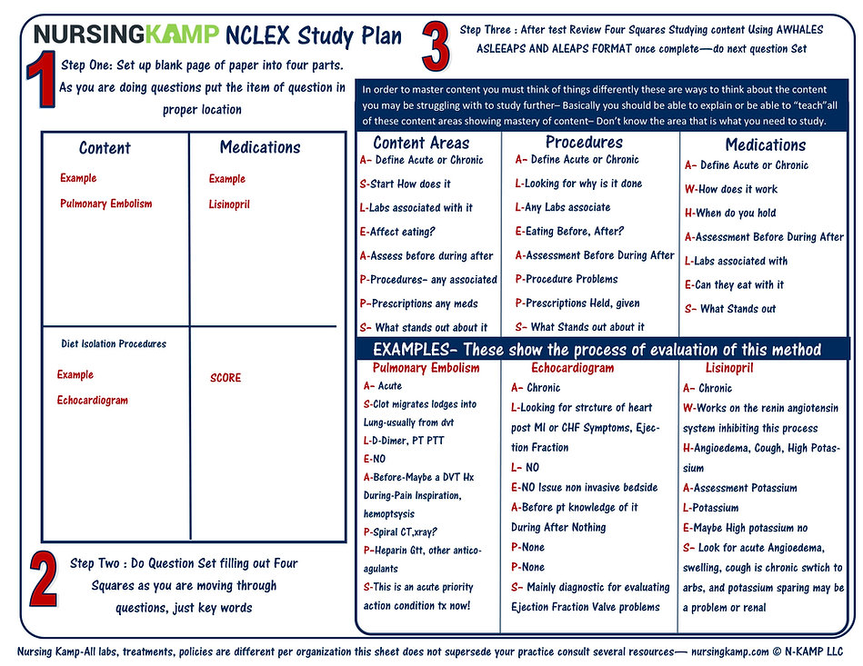 NCLEX KAMP Nursing Student Question Mast