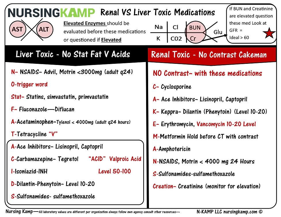 CK 33 Liver Toxic vs Renal Toxic Medicat