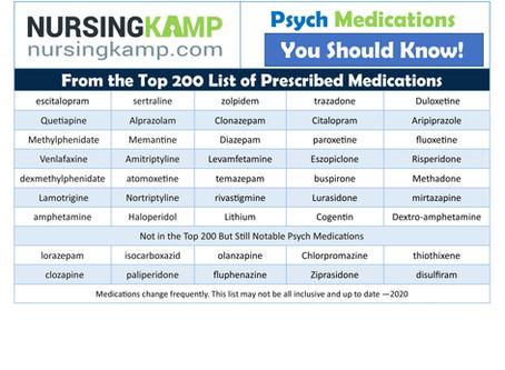 Top 200 Psych Medications