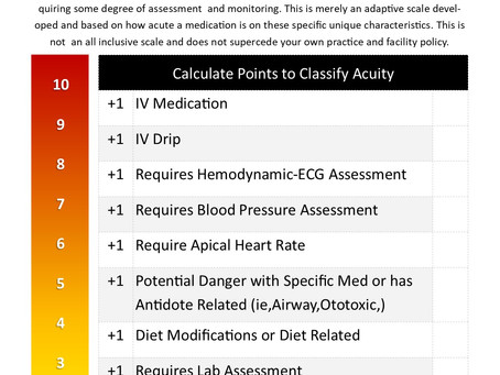Is the Med Acute or Chronic?
