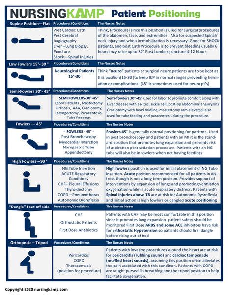N2N positioning PAGE 2 NURSING KAMP CLIN