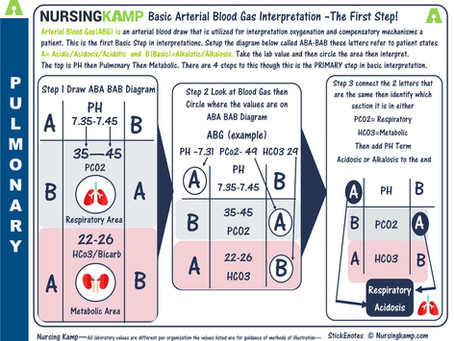 Arterial Blood Gas-