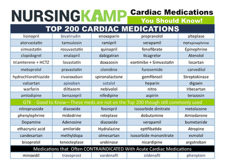 Top 200 Cardiac Medications you should know!